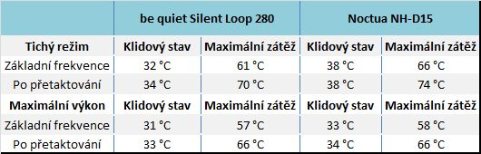 Aio be quiet silent loop 280 table